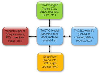 Diagram Shows Data Flows Into and Out of TACTIC Production Scheduling Software