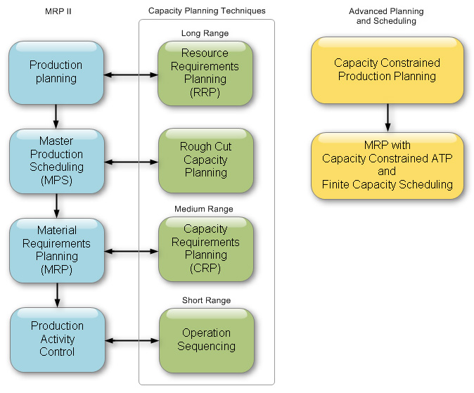 advanced planning and scheduling software mrp workflow diagram #1