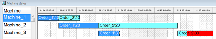 Finite Capacity Scheduling Software Machine Gantt Chart