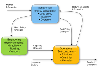 Planning and Scheduling Software gives visibility in management, engineering and operational decisions