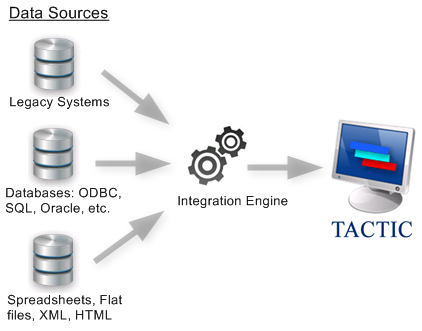 Shows Data Sources and Integration to TACTIC Production Scheduling Software