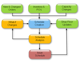 Production Scheduling Software Use Flowchart
