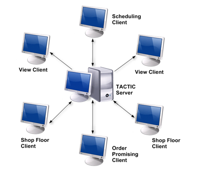 Shows Typical TACTIC Production Scheduling Software LAN Configuration with Different TACTIC Modules